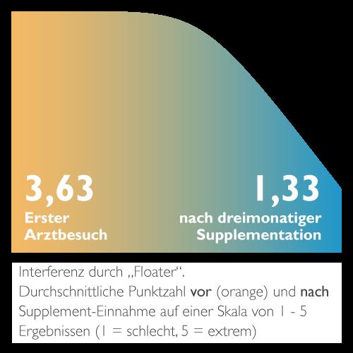 Diagramm zur Ansicht der Verbesserung der Mouches Volantes Symptome.