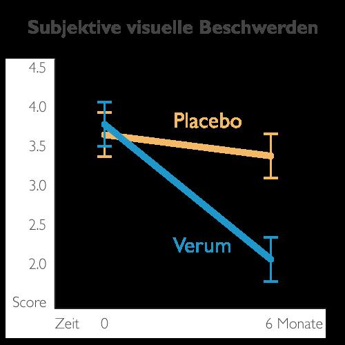 Studien-Diagramm zur subjektiven Einschätzung visueller Beschwerden bei Glaskörpertrübungen nach Supplementierung.